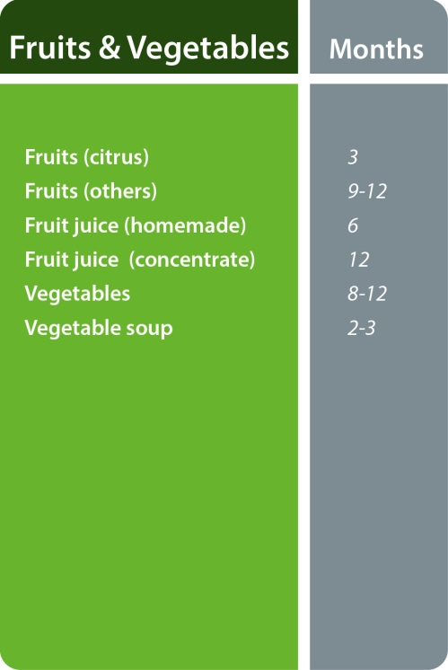 fruits&veggies